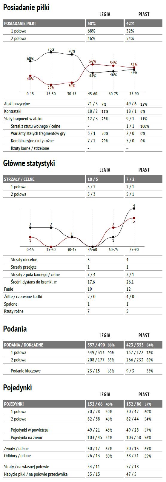 fot. InStat / Ekstraklasa
