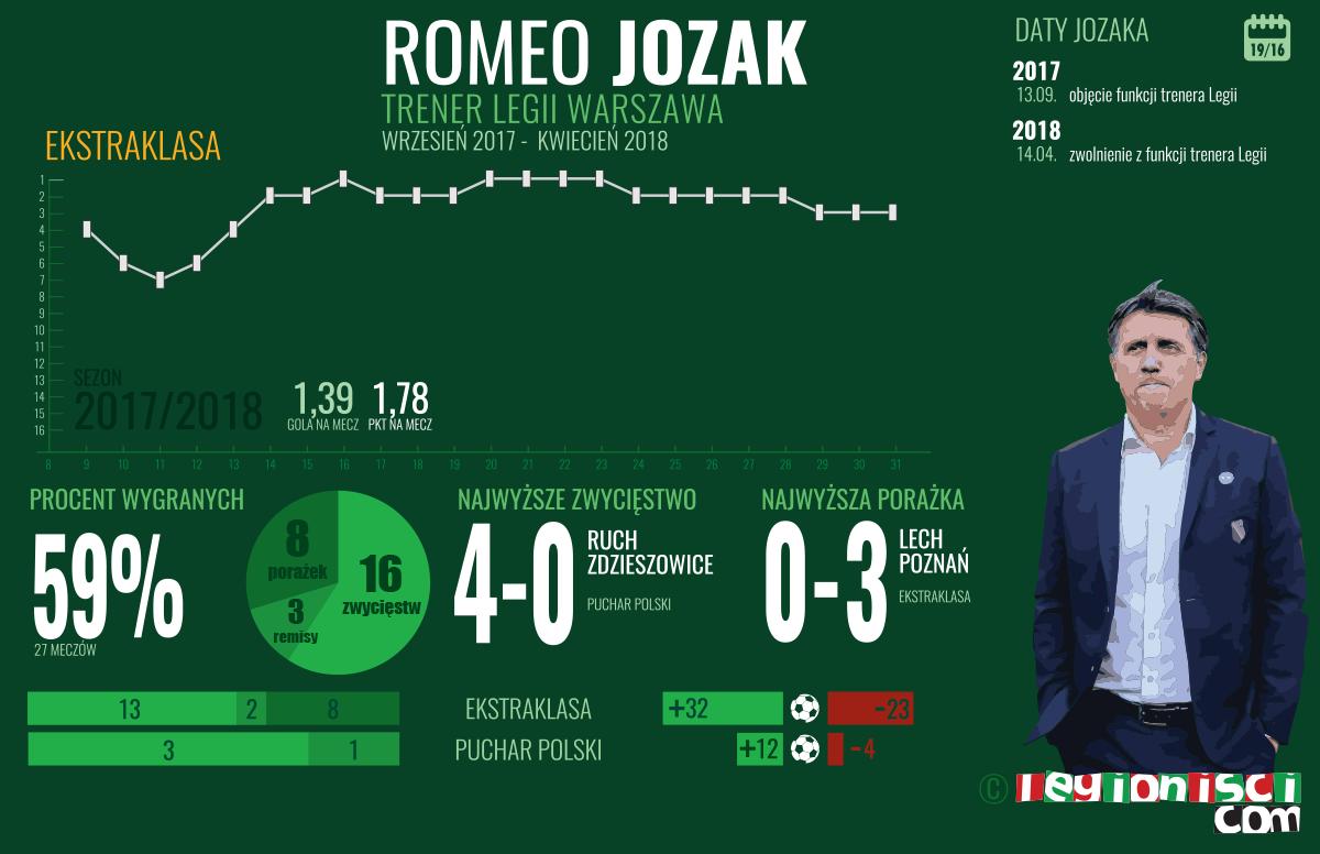 Statystyki Romeo Jozaka w Legii Warszawa